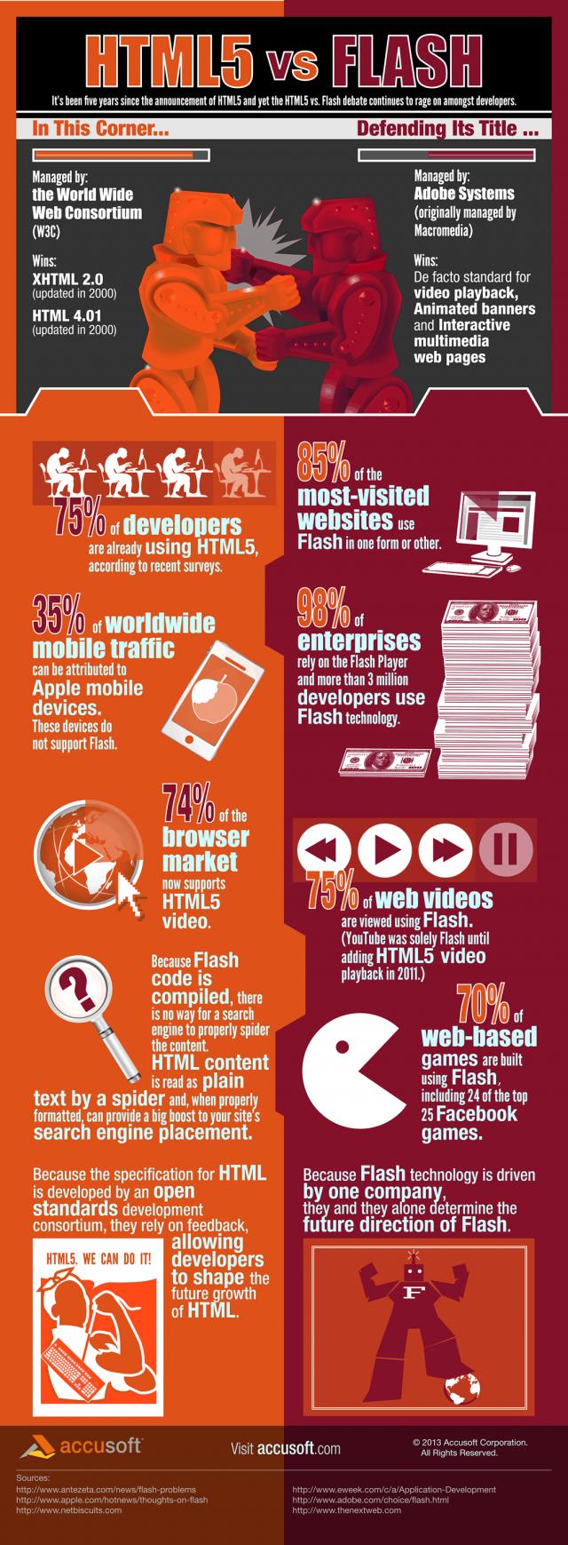 Print Flash VS HTML5 Infographic